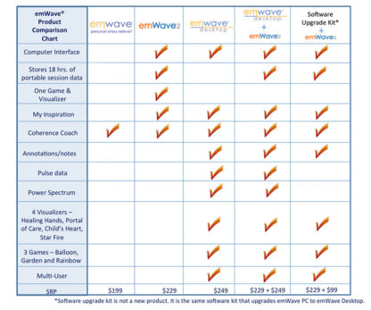 emWave Product Comparison Chart